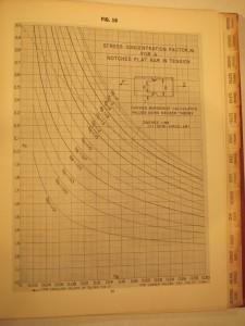 Slotted bar chart