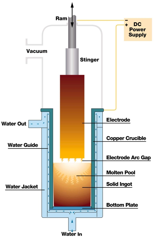 schematic simple VAR furnace
