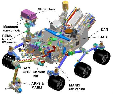 Curiosity systems